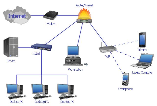 Voorbeeld van een thuisnetwerk met meerdere apparaten